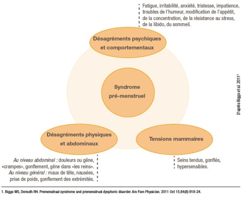 syndrome-pre-menstruel