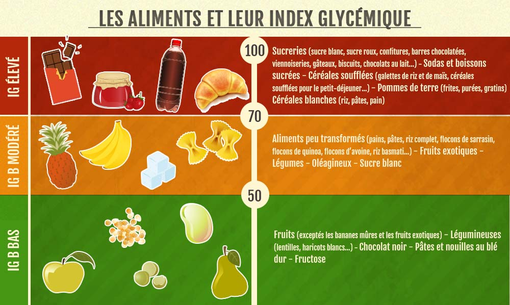 aliments-index-glycemique