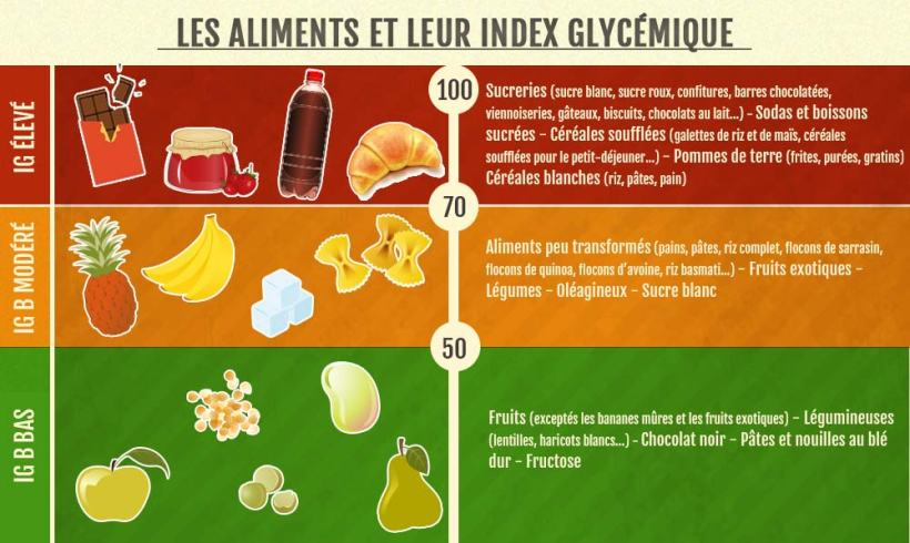 aliments-index-glycemique
